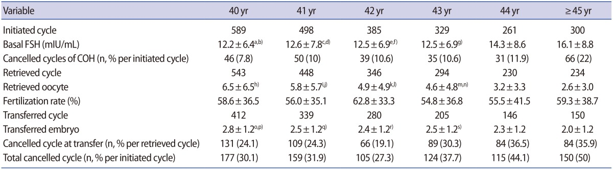 Predictors of live birth and pregnancy success after in